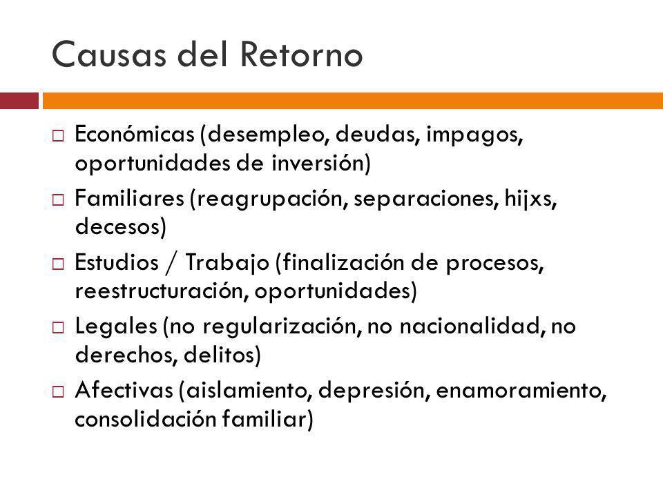 Causas del Retorno Económicas (desempleo, deudas, impagos, oportunidades de inversión) Familiares (reagrupación, separaciones, hijxs, decesos)