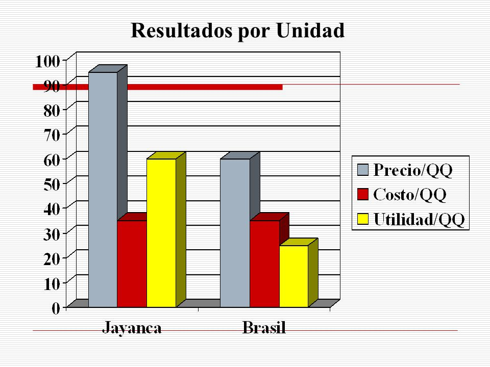 Resultados por Unidad