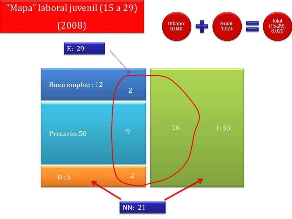 Mapa laboral juvenil (15 a 29)