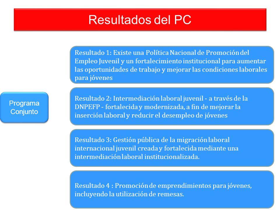 Resultados del PC