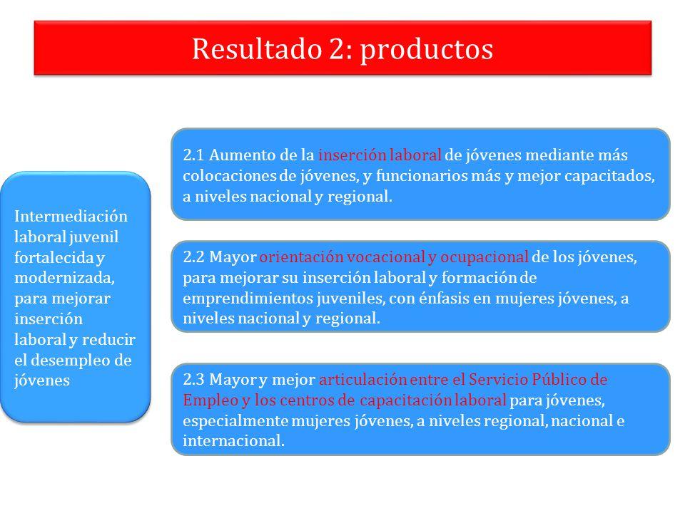 Resultado 2: productos