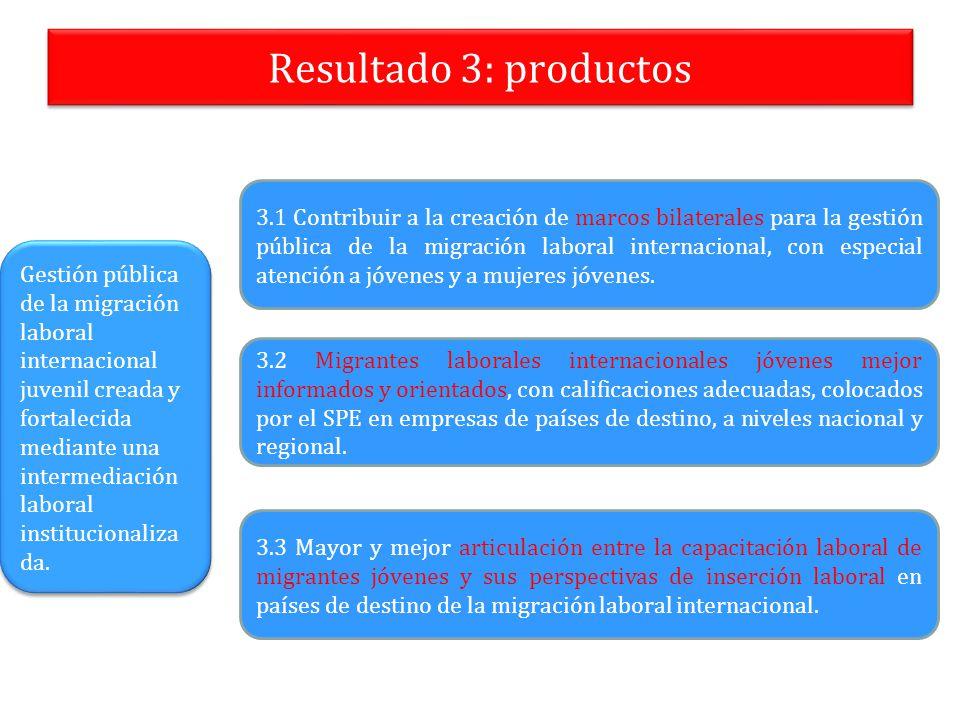 Resultado 3: productos