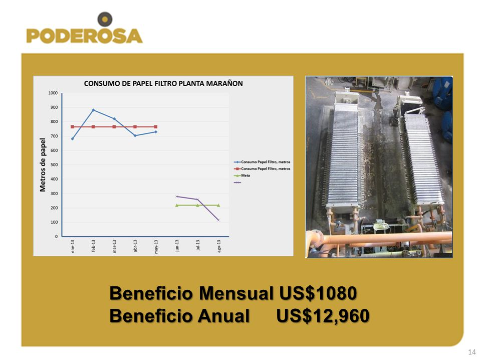Beneficio Mensual US$1080 Beneficio Anual US$12,960