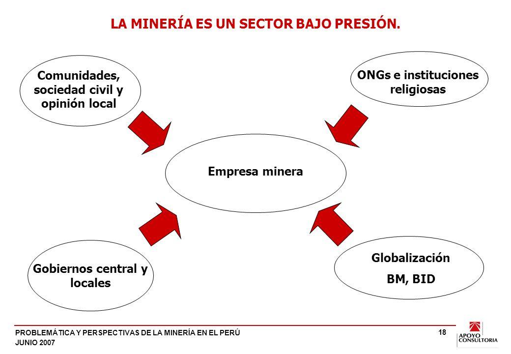 LA MINERÍA VIVE EN MEDIO DE CONFLICTOS SOCIALES RECURRENTES.