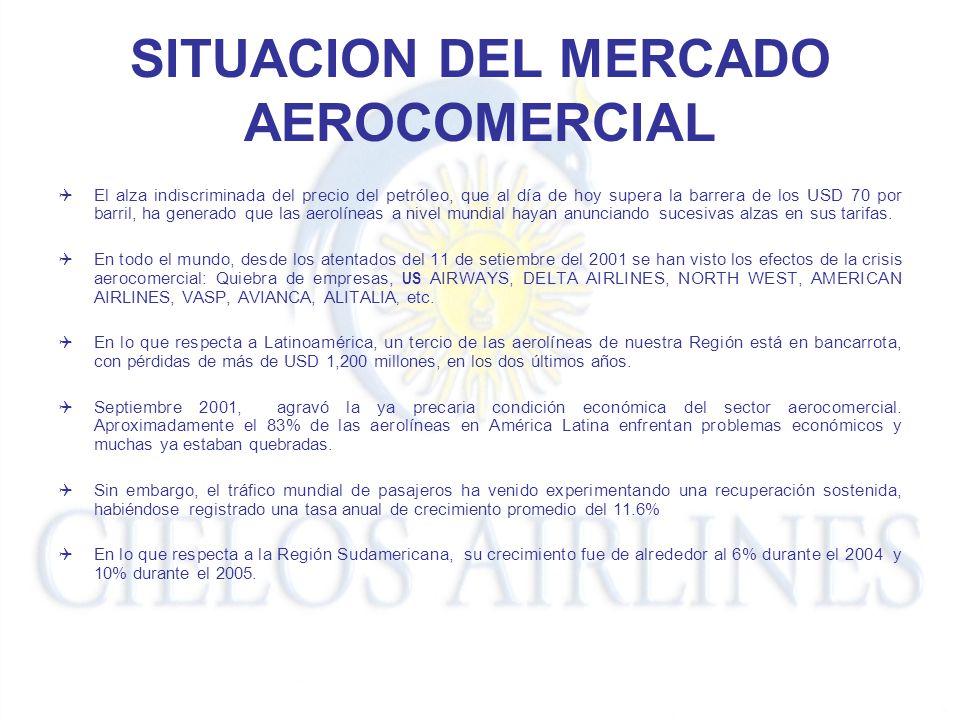 SITUACION DEL MERCADO AEROCOMERCIAL