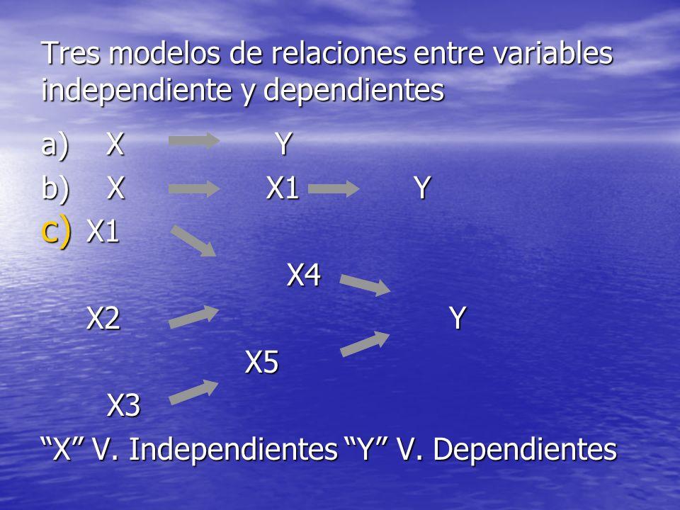 Tres modelos de relaciones entre variables independiente y dependientes