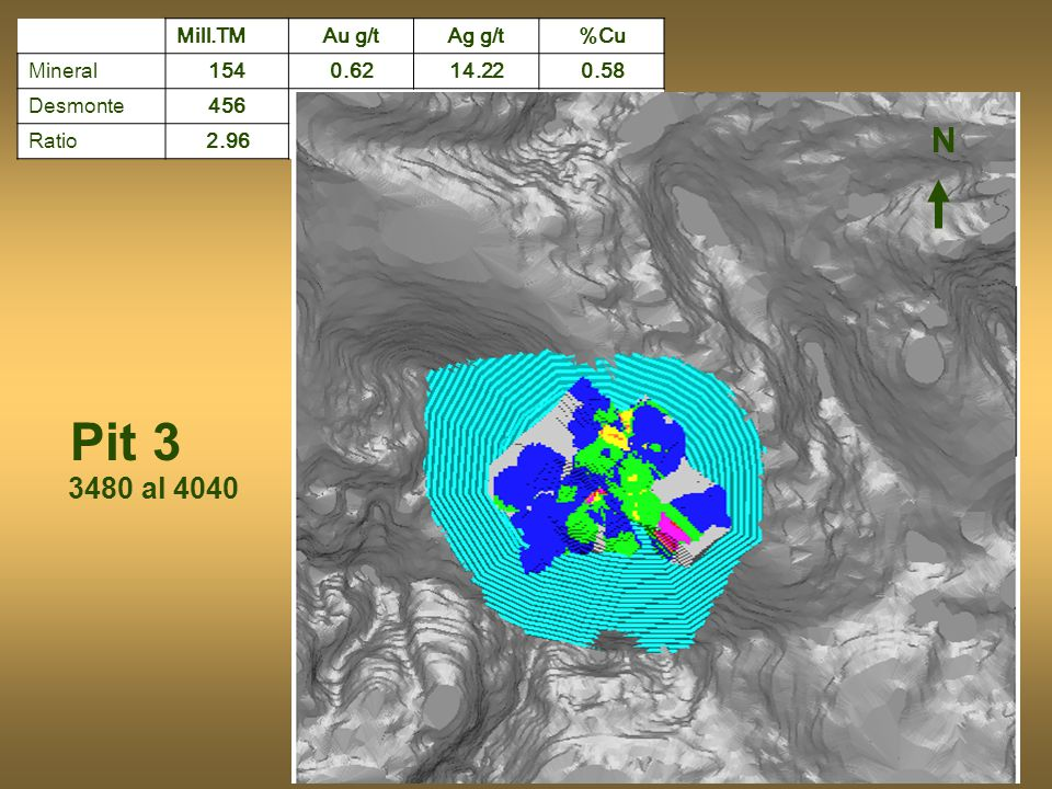 Pit 3 N 3480 al 4040 Mill.TM Au g/t Ag g/t %Cu Mineral 154 0.62 14.22