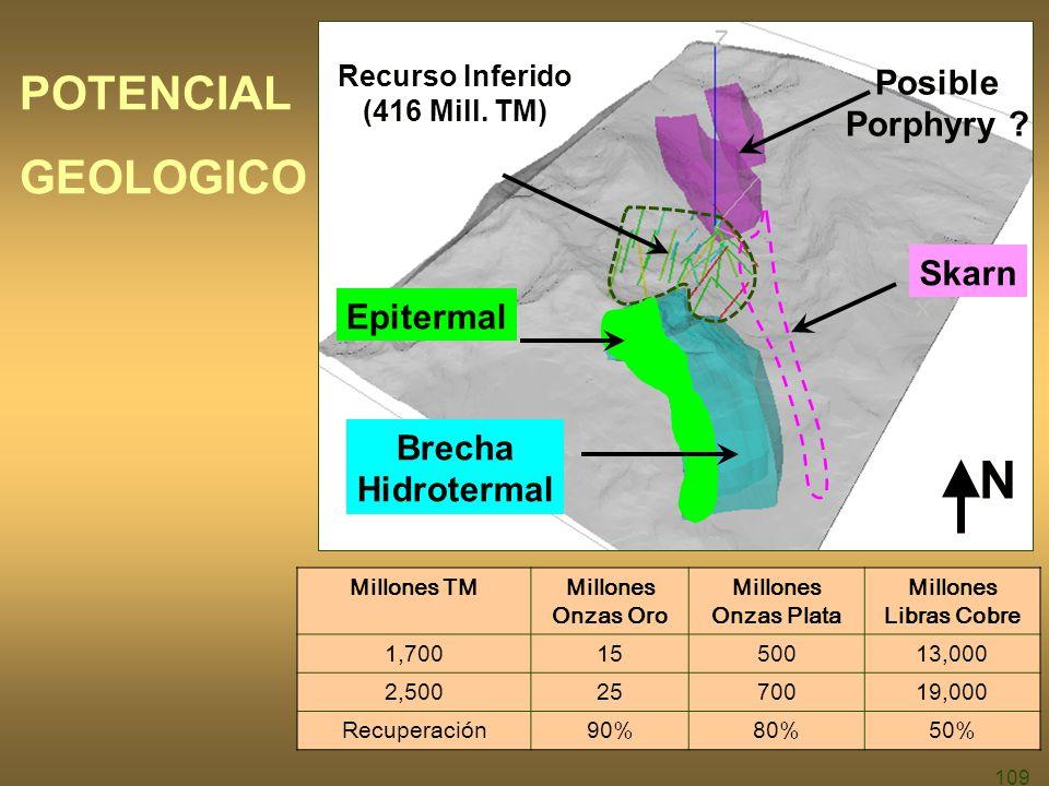 N POTENCIAL GEOLOGICO Posible Porphyry Skarn Epitermal Brecha