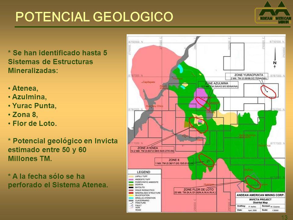 POTENCIAL GEOLOGICO * Se han identificado hasta 5 Sistemas de Estructuras Mineralizadas: Atenea, Azulmina,