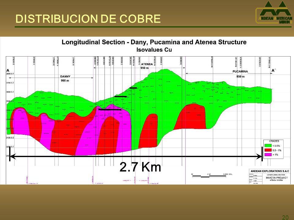 DISTRIBUCION DE COBRE 2.7 Km 20