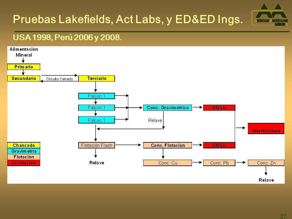 Pruebas Lakefields, Act Labs, y ED&ED Ings.