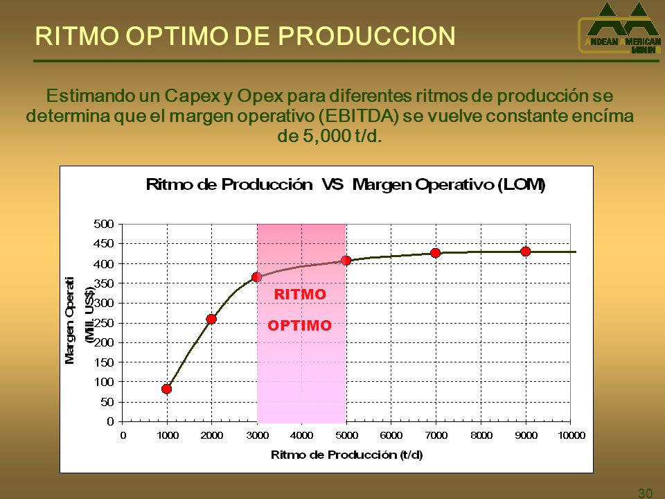 RITMO OPTIMO DE PRODUCCION