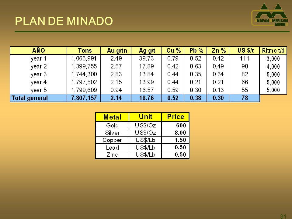PLAN DE MINADO 31