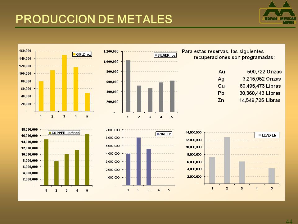 PRODUCCION DE METALES