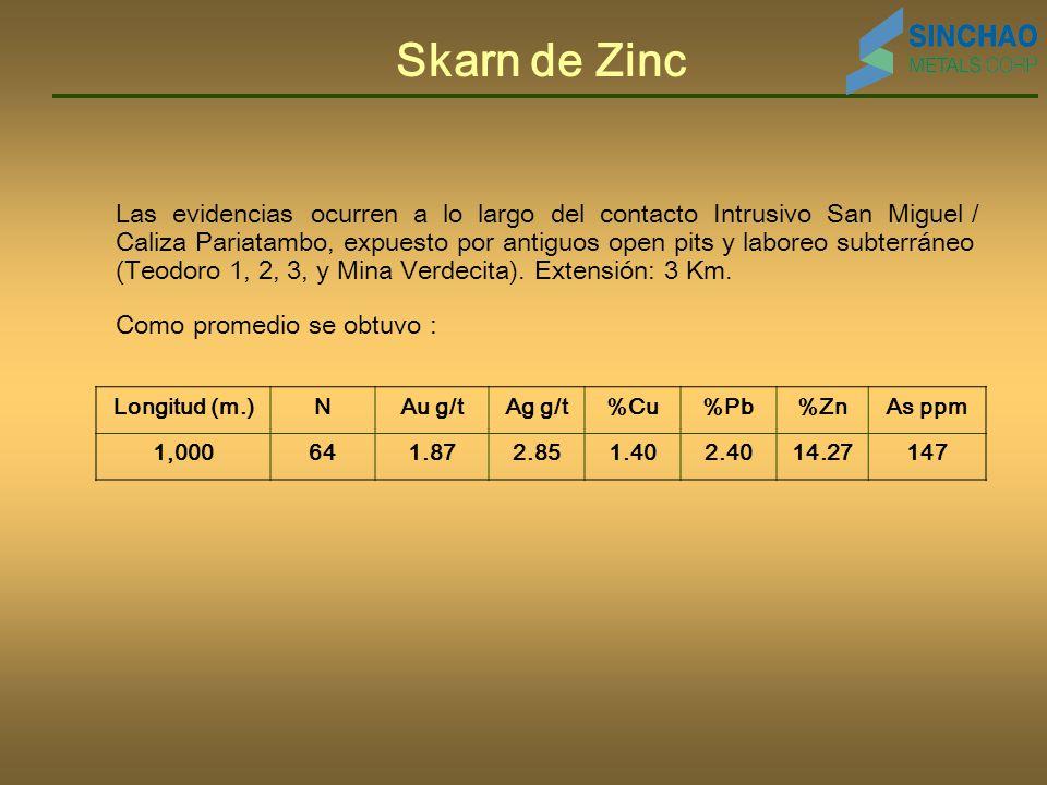Skarn de Zinc