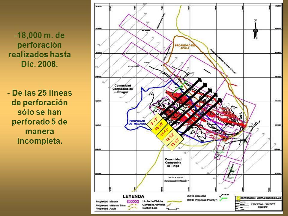 18,000 m. de perforación realizados hasta Dic. 2008.