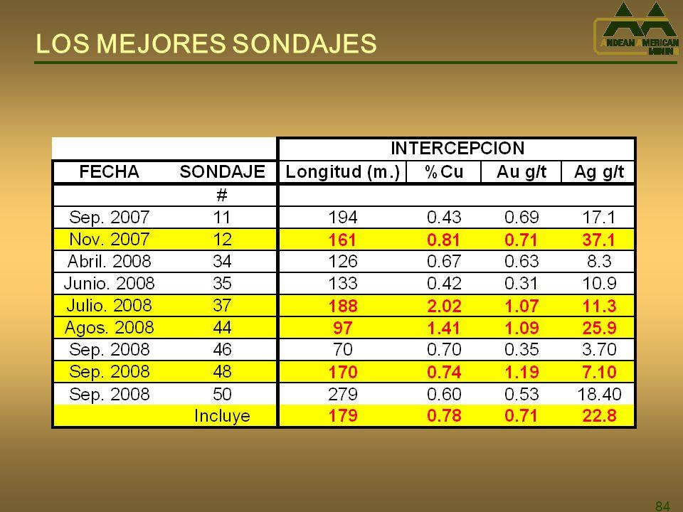LOS MEJORES SONDAJES 84 84 84