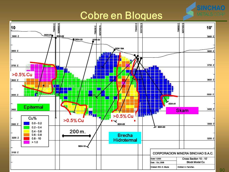 Cobre en Bloques 200 m. >0.5% Cu Epitermal Skarn >0.5% Cu