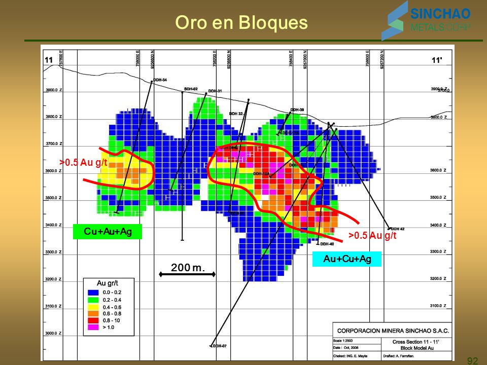 Oro en Bloques 200 m. >0.5 Au g/t Cu+Au+Ag >0.5 Au g/t Au+Cu+Ag