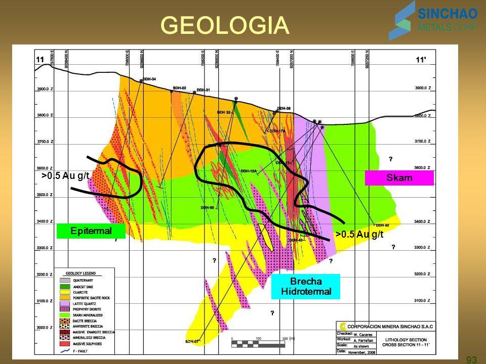 GEOLOGIA >0.5 Au g/t Skarn Epitermal >0.5 Au g/t
