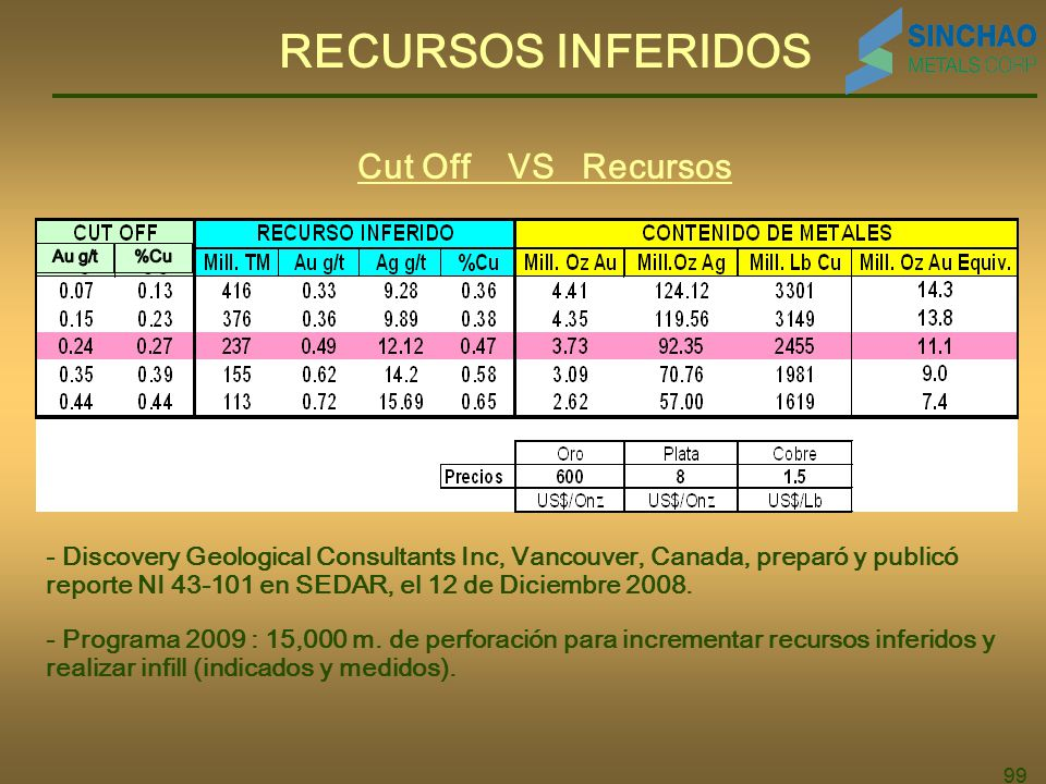 RECURSOS INFERIDOS Cut Off VS Recursos