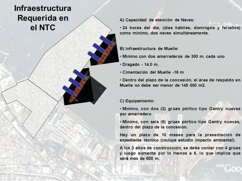 Infraestructura Requerida en el NTC