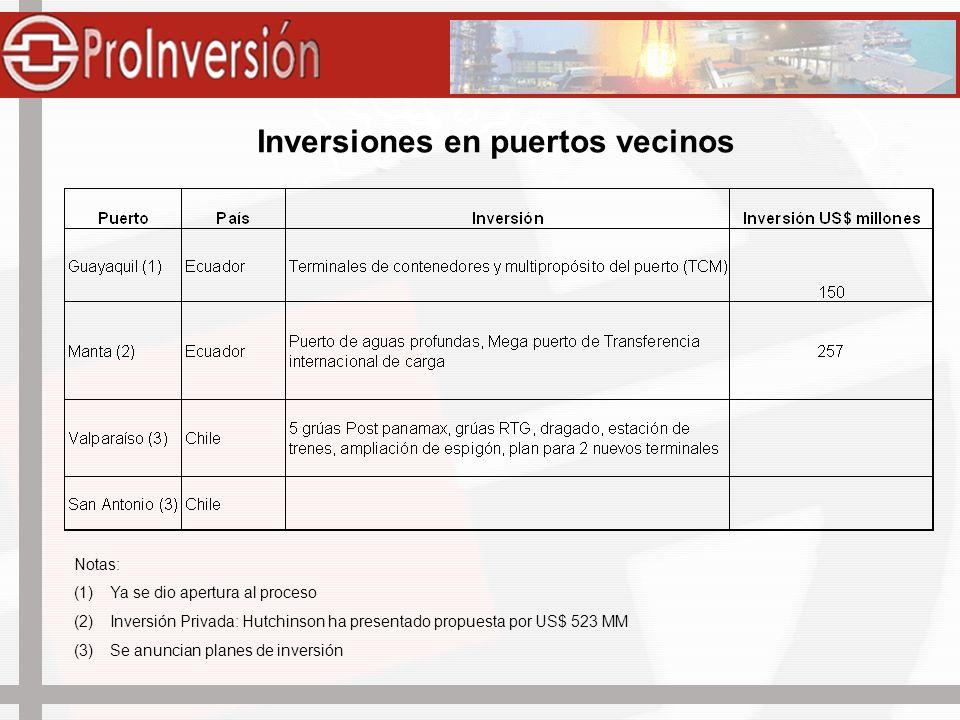 Inversiones en puertos vecinos
