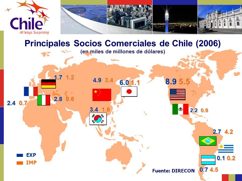 Principales Socios Comerciales de Chile (2006) (en miles de millones de dólares)