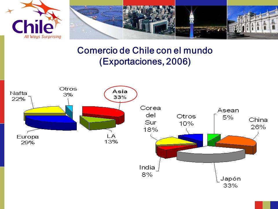 Comercio de Chile con el mundo (Exportaciones, 2006)