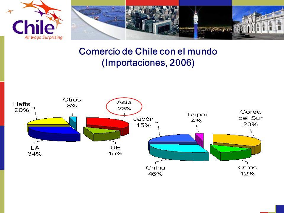 Comercio de Chile con el mundo (Importaciones, 2006)