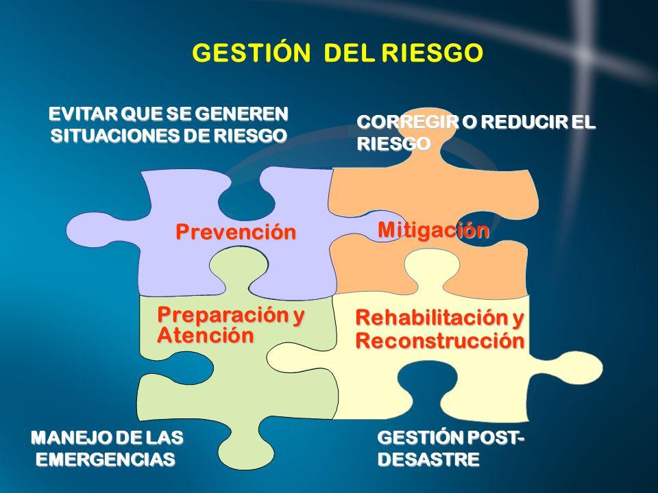 EVITAR QUE SE GENEREN SITUACIONES DE RIESGO
