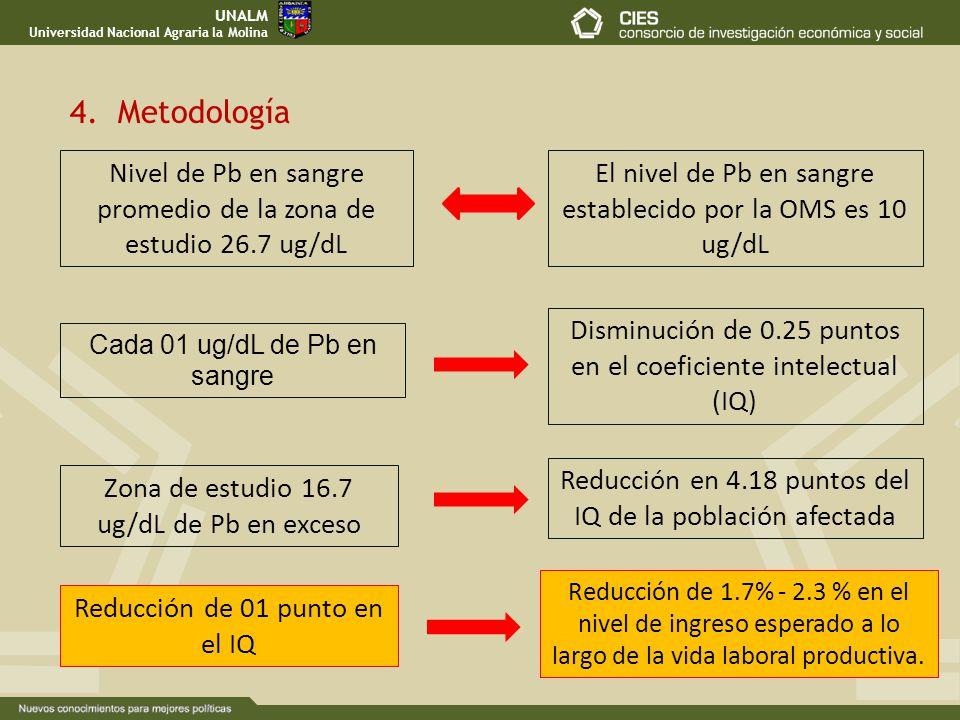 UNALM Universidad Nacional Agraria la Molina. 4. Metodología. Nivel de Pb en sangre promedio de la zona de estudio 26.7 ug/dL.
