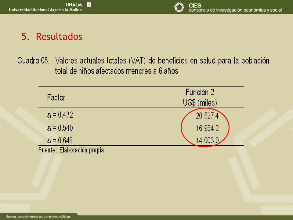 UNALM Universidad Nacional Agraria la Molina Resultados