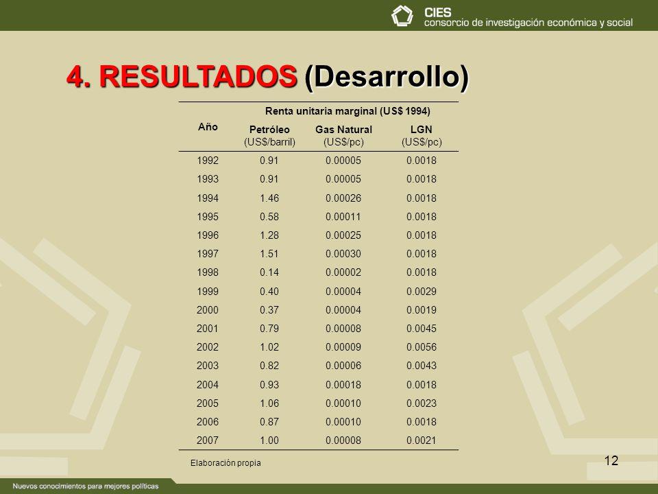 Renta unitaria marginal (US$ 1994)