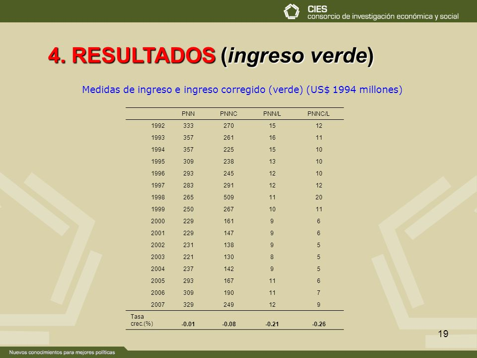 4. RESULTADOS (ingreso verde)