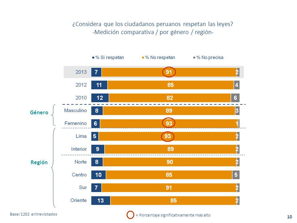 ¿Considera que los ciudadanos peruanos respetan las leyes