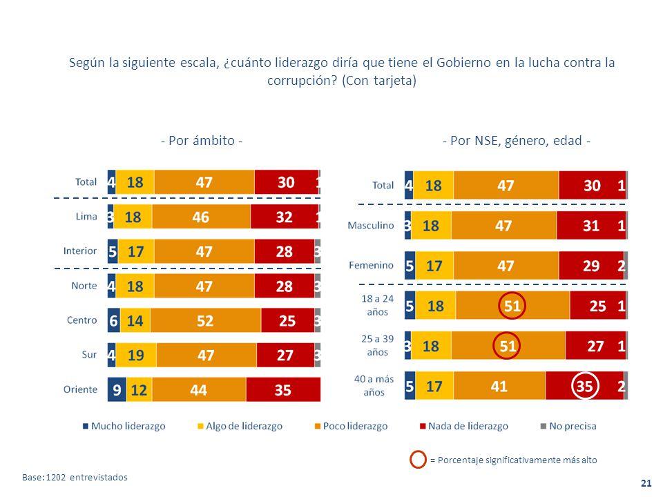 Según la siguiente escala, ¿cuánto liderazgo diría que tiene el Gobierno en la lucha contra la corrupción (Con tarjeta)