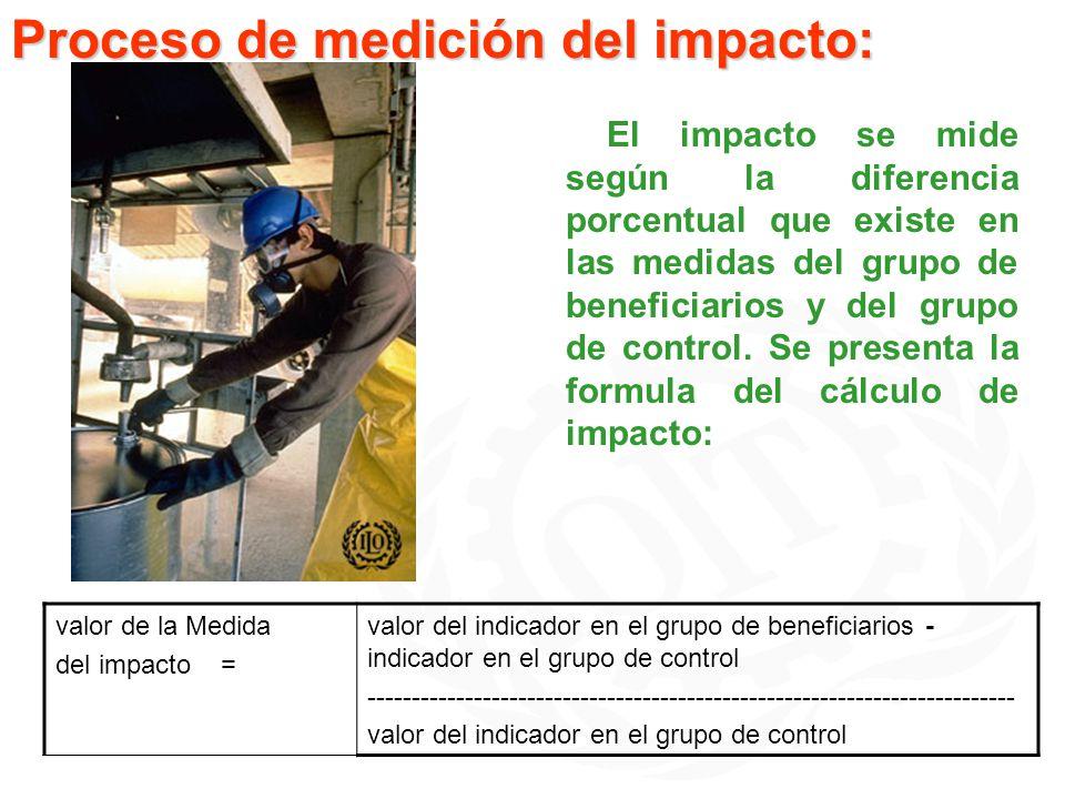 Proceso de medición del impacto: