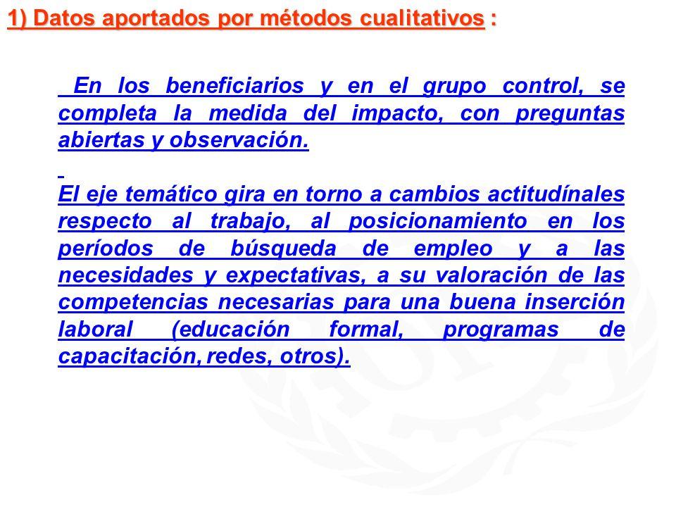1) Datos aportados por métodos cualitativos :