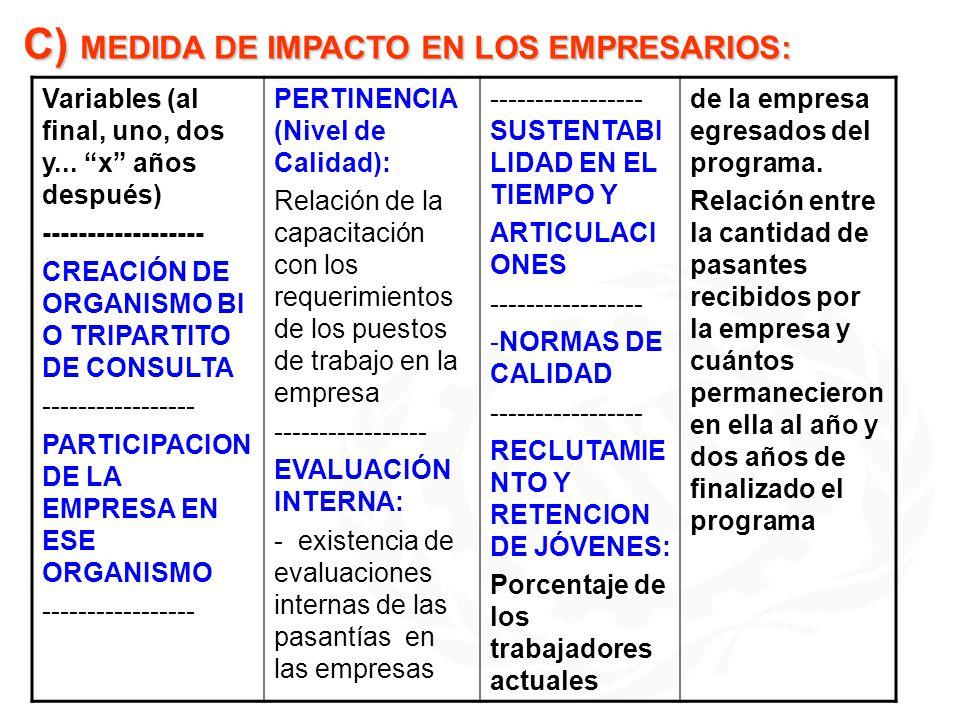 C) MEDIDA DE IMPACTO EN LOS EMPRESARIOS: