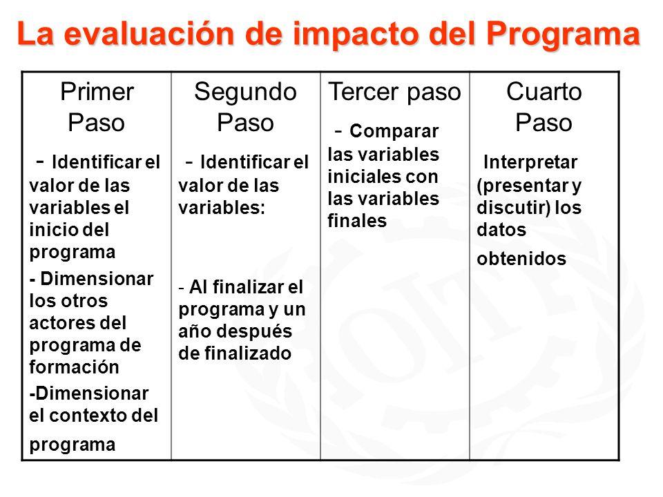 La evaluación de impacto del Programa