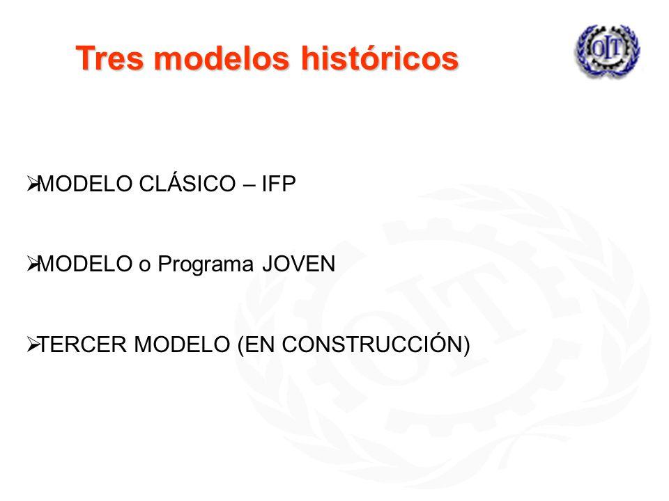 Tres modelos históricos