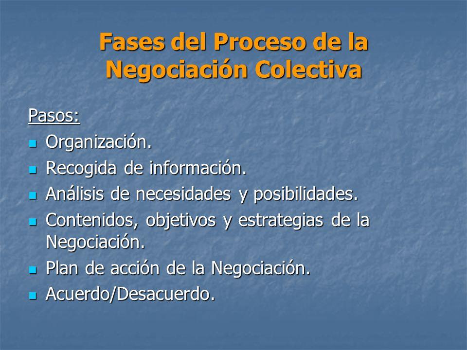 Fases del Proceso de la Negociación Colectiva
