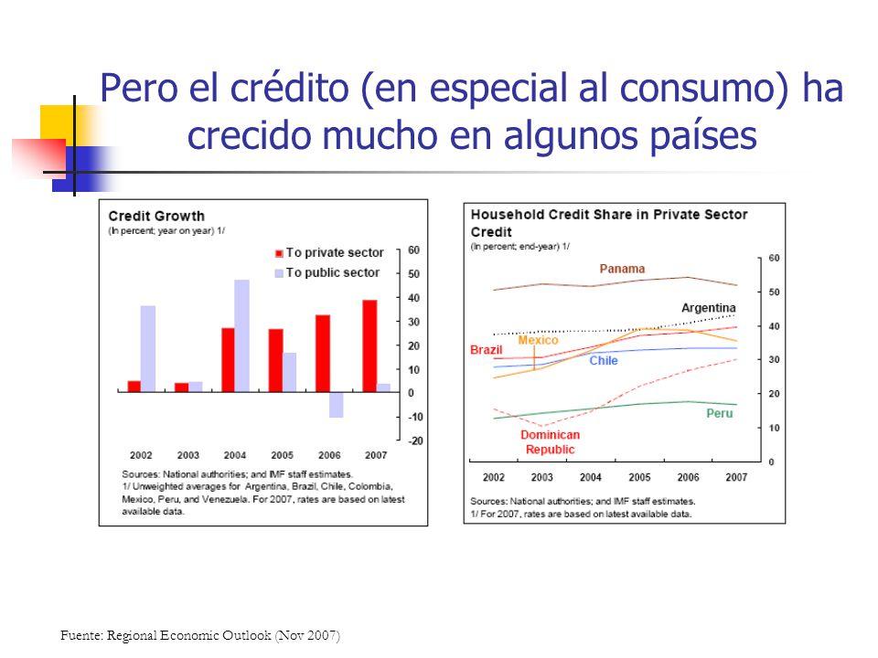 Pero el crédito (en especial al consumo) ha crecido mucho en algunos países