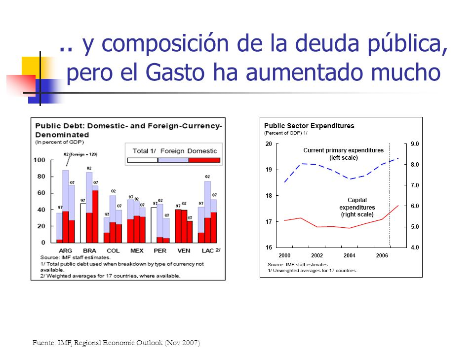 .. y composición de la deuda pública, pero el Gasto ha aumentado mucho