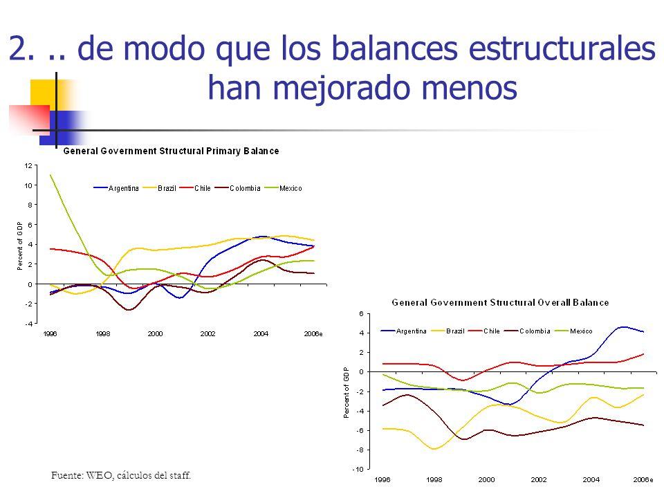 2. .. de modo que los balances estructurales han mejorado menos