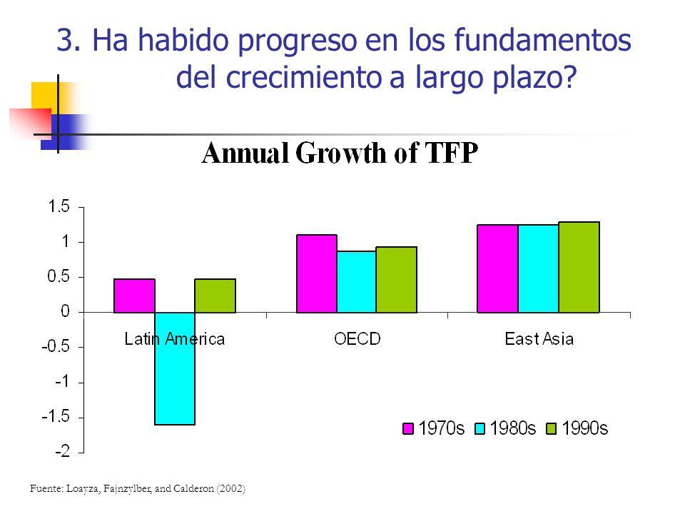 3. Ha habido progreso en los fundamentos del crecimiento a largo plazo