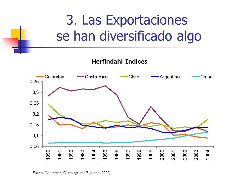 3. Las Exportaciones se han diversificado algo