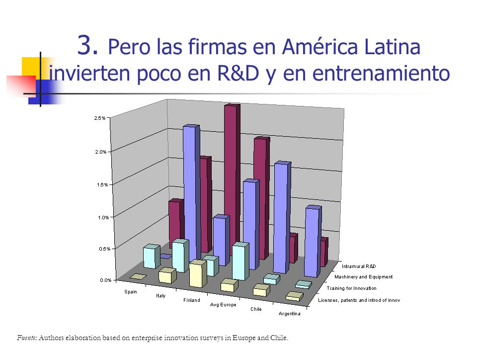 3. Pero las firmas en América Latina invierten poco en R&D y en entrenamiento