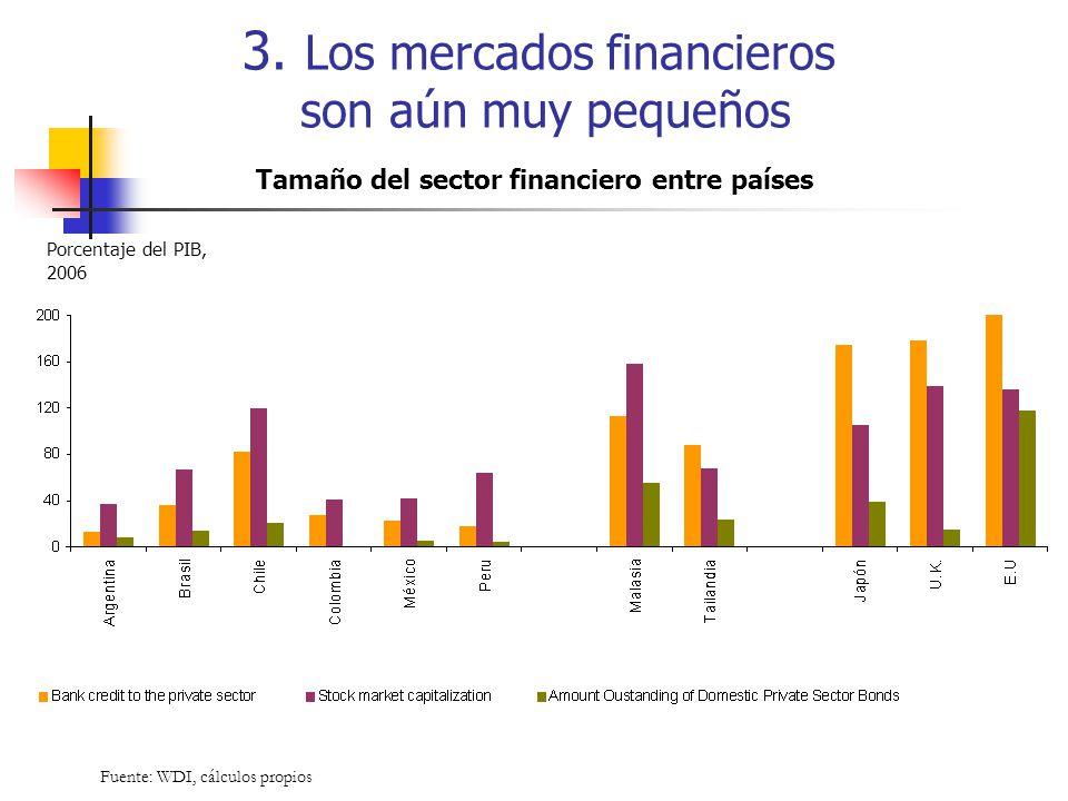 Tamaño del sector financiero entre países